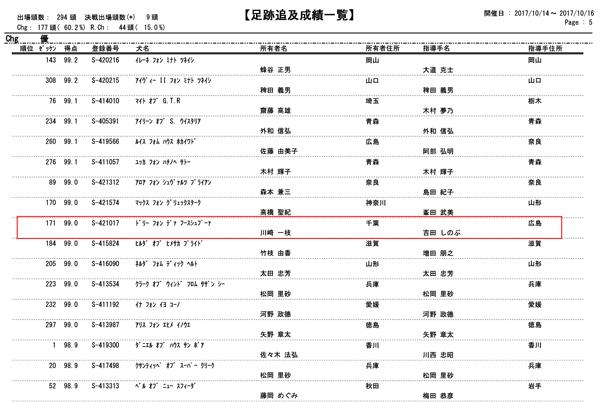 2017年日本訓練チャンピオン決定競技会の成績表